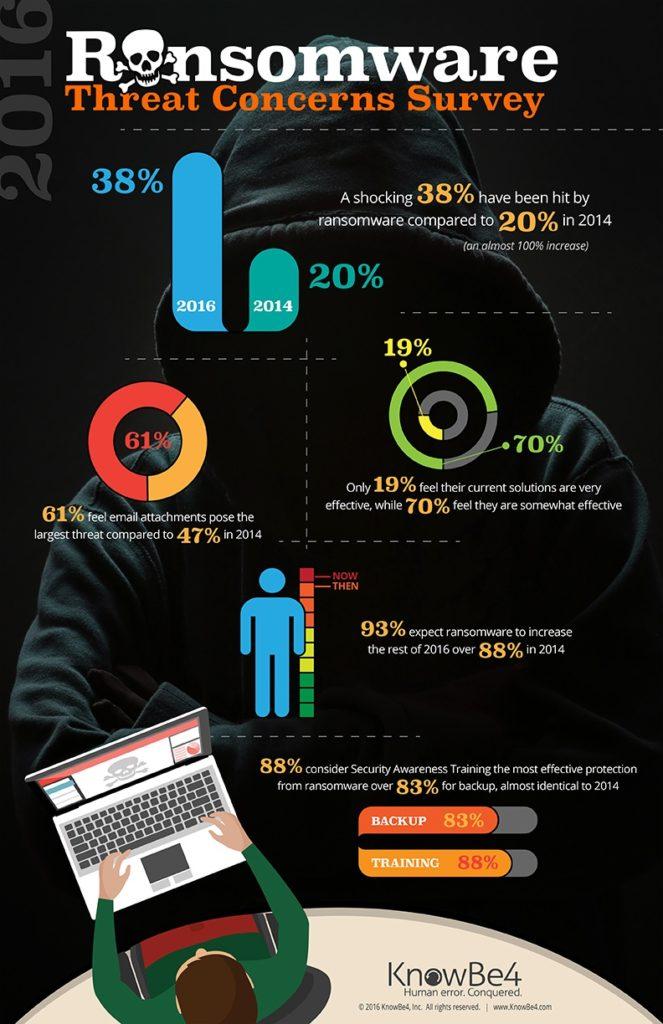 Infografía sobre amenazas ransomware 2016